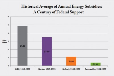 Subsidies in the U.S. for fossil fuels, nuclear vs renewables