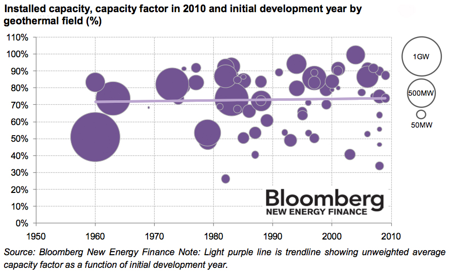 Capacity factors of geothermal plants, a global analysis by Bloomberg New Energy Finance