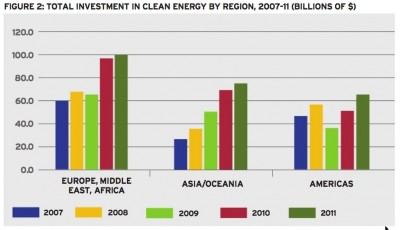Clean tech investments in 2011 dominated by solar and wind