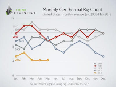 Current U.S. geothermal rig count not promising for further growth