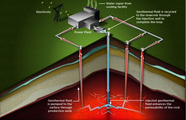 U S  Doe Announces  4 45m Funding For Enhanced Geothermal Systems  Egs  Tools  U0026 Technologies