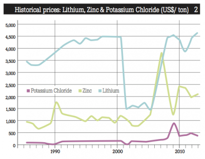LithiumZincPotassiumChloride_prices
