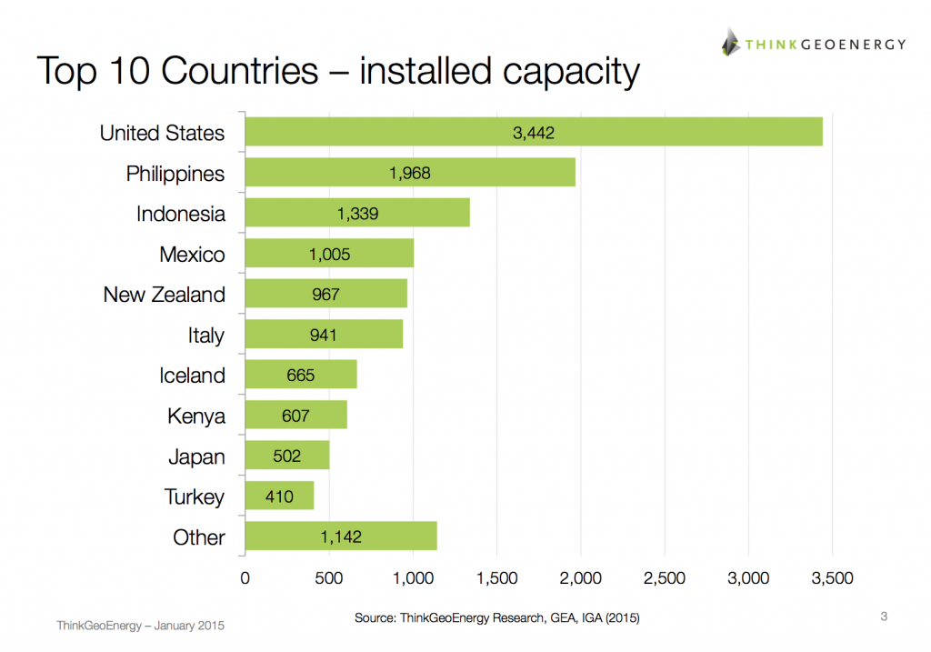 Newest list of the top 10 countries in geothermal power
