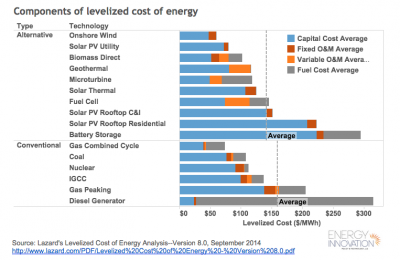 Components of Levelized Cost of Energy