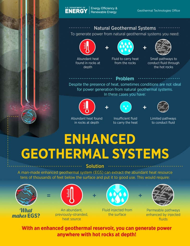 Short overview on Enhanced Geothermal Systems by DOE