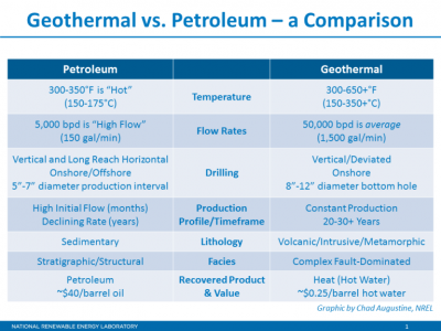 Comparing geothermal with petroleum drilling