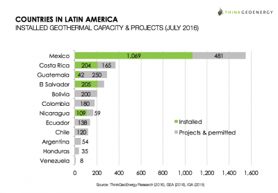 Latin America remains one crucial geothermal market for the future