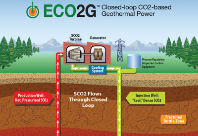 Work to start on pilot project for ECO2G geothermal well co-production retrofit technology