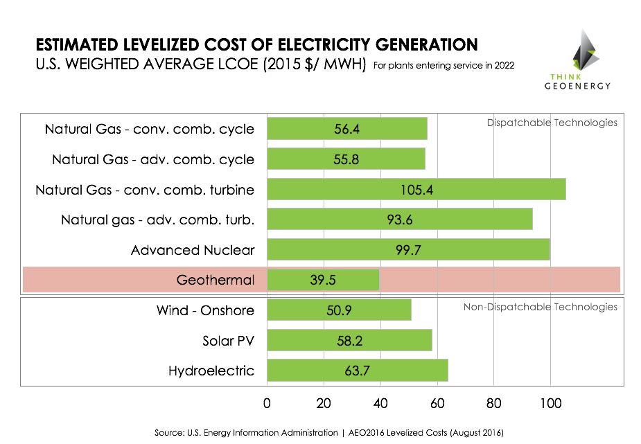 U.S. EIA: Geothermal very competitive on levelized cost of electricity basis
