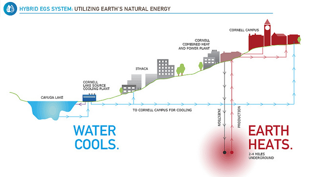 Cornell's proposed enhanced geothermal system project garners international attention