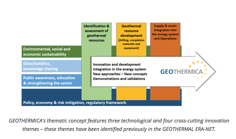 EU-funded GEOTHERMICA Project receives 35 applications