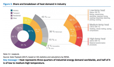 Geothermal and industrial heat demand – new IEA report on the role of heat