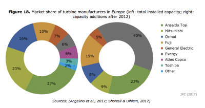 EU report on the supply chain of renewables looks at the geothermal sector in Europe