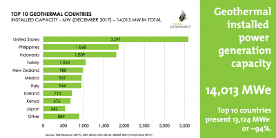 Installed geothermal power generation capacity reaches 14,013 MW