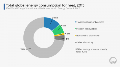 IEA: Cleaning up the heat sector key to cleaner air – and opportunity for geothermal