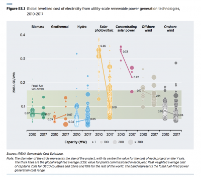 New report by IRENA shows competitiveness of geothermal based on LCOE