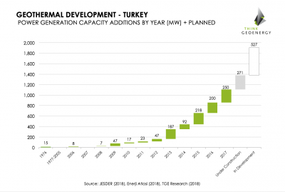 Turkey reaches milestone 1,100 MW of installed geothermal power generation capacity