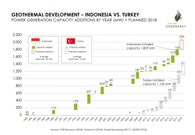 Comparing geothermal development in Turkey and Indonesia – Webinar Recording