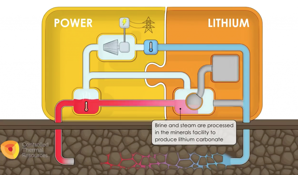 Simplified overview on planned Lithium production from geothermal operations