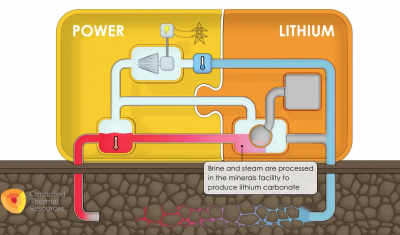 Accelerating Geothermal Lithium Extraction Technology – Panel at the GRC Annual Meeting