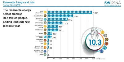 IRENA estimates global geothermal energy workforce of around 100,000