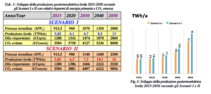 Italy_Geothermal2030-2050