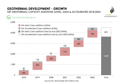 IEA predicts geothermal growth of 3,600 to 4,500 MW 2018-2023