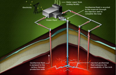 Grant awarded for monitoring software in EGS geothermal systems