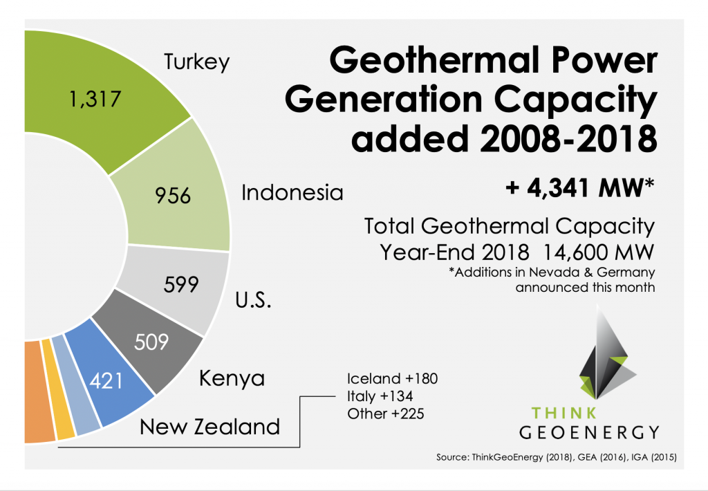 Global geothermal power generation capacity reaches 14,600 MW at year end 2018