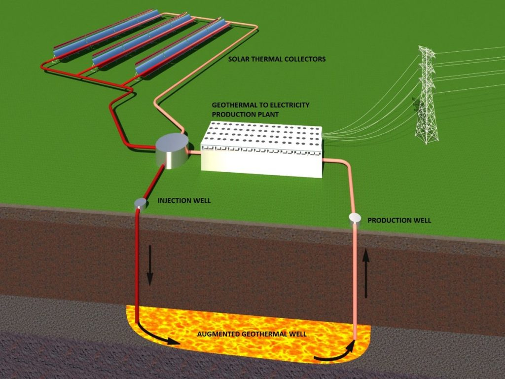 Combining solar thermal with geothermal to be tested in Nevada