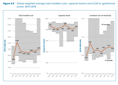 IRENA reports on declining average cost of electricity from renewable energy, incl. geothermal
