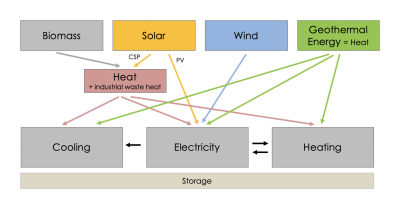 Categorizing energy and its usage – a look how geothermal fits into the energy mix