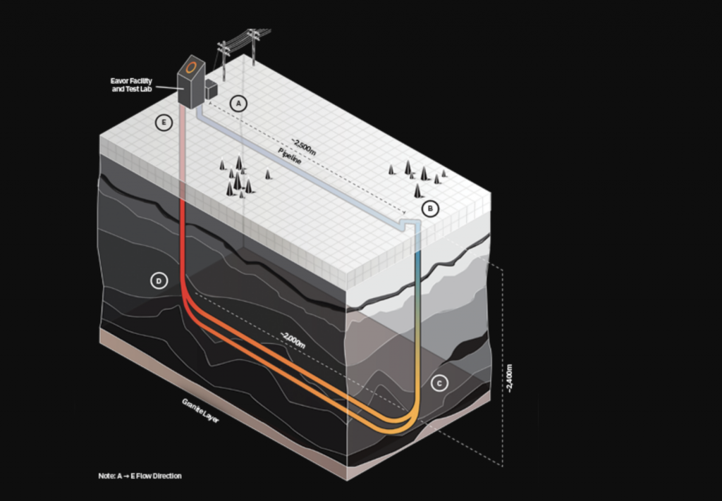 Eavor Technology reports validation of its Eavor-loop scalable geothermal technology