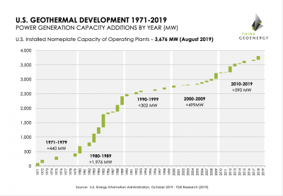 Development of installed geothermal power generation capacity in the U.S.