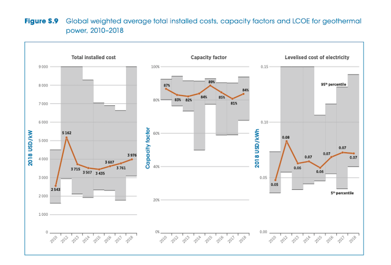IRENA reports that geothermal energy production costs are decreasing – marginally