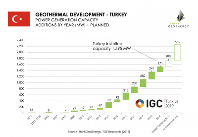 Great interest in this week's IGC Turkey geothermal congress in Izmir, 6-8 Nov. 2019