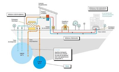 New geothermal heating project targets deeper depths in Paris area