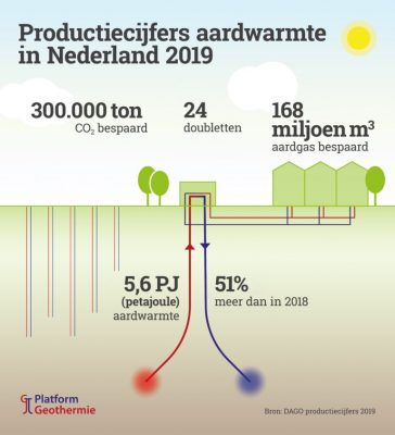 Last year, geothermal energy use in increased by 51% in the Netherlands