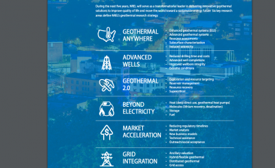 Geothermal research and emphasis by NREL  – Advancing Geothermal Research Accomplishments Report