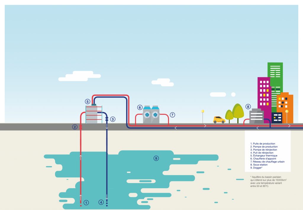 Expansion of Champigny-sur-Marne geothermal heat network approved