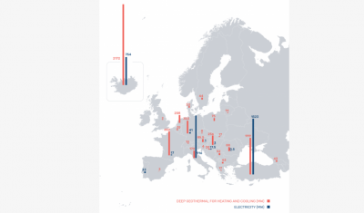 Exponential growth of geothermal sector in Europe, despite insufficient market conditions