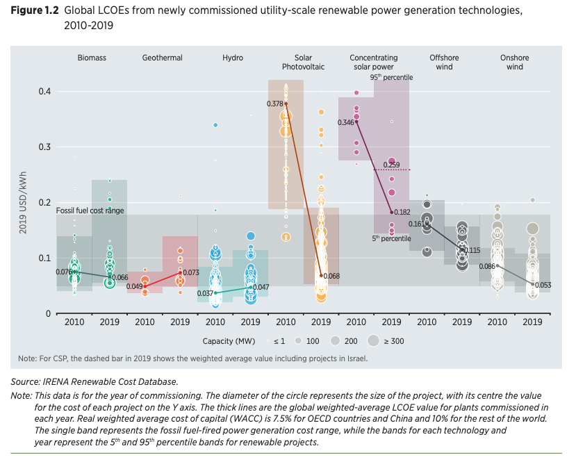 IRENA Renewables Cost Report – Geothermal remains competitive choice