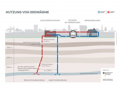 Drilling for geothermal project in Hamburg to start this summer