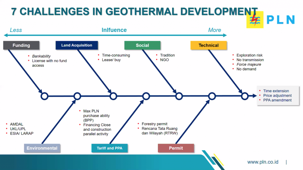 Commitment needed for geothermal to be part of Indonesia's sustainable development