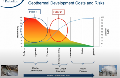 Webinar Recording – Risk finance for geothermal resource development, Julian Richardson of Parhelion