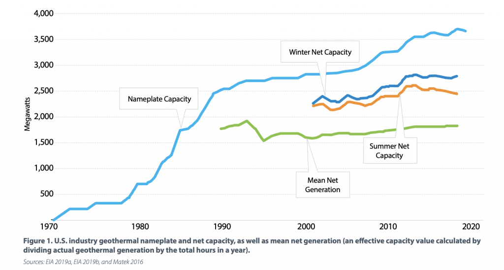 NREL/ Geothermal Rising  share initial results from 2020 U.S. Geothermal Market Report