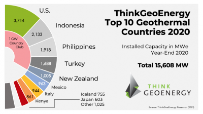 ThinkGeoEnergy's Top 10 Geothermal Countries 2020 – installed power generation capacity (MWe)