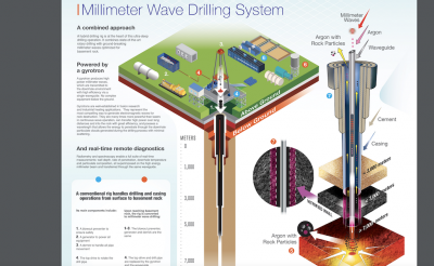 Research partnership to explore ultra-deep geothermal drilling
