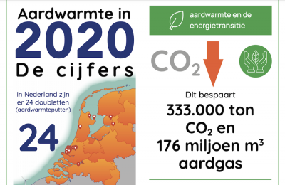 Netherlands reports 10% annual growth of geothermal use 2020