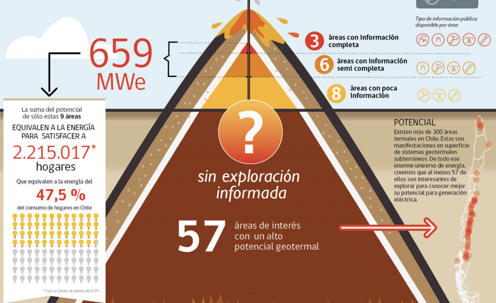 How geothermal can help Chile in decarbonization efforts